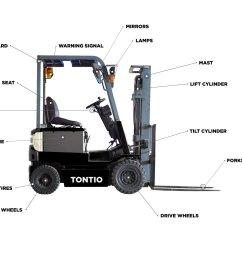 forklift truck parts diagram [ 1920 x 1080 Pixel ]