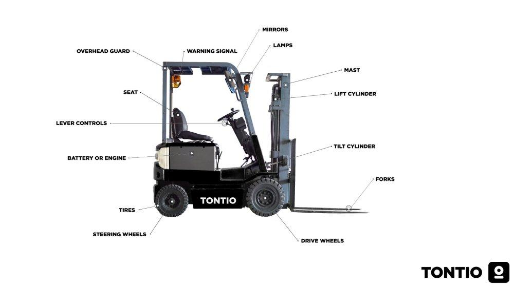 medium resolution of forklift truck parts diagram