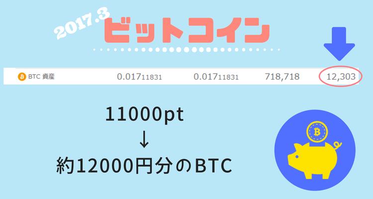 3月ビットコイン