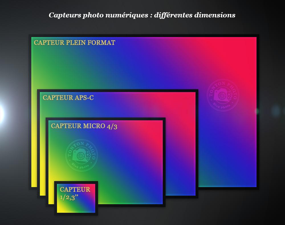 Exemples de différentes tailles de capteurs photos : plein-format (full frame), APSC-F, micro 4/3 et 1/2,3''… © Tonton Photo