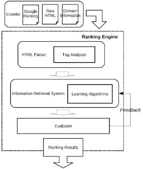 Modèle utilisé pour faire le reverse-ingeniering de Google