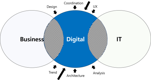 Digital is innate and independent, and applied area to other areas.