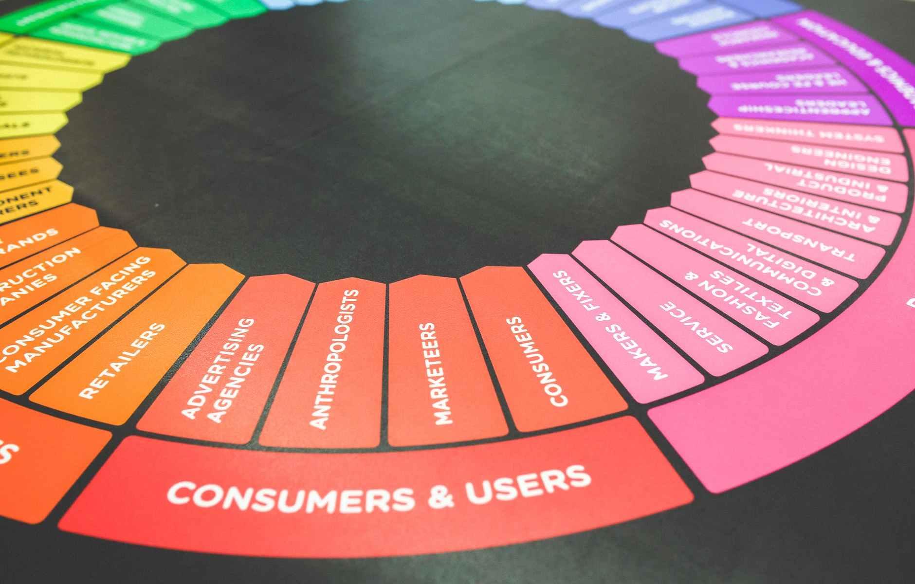 챗봇 준비 단계: 고객 분석 / Chatbot Preparation: Customer Analysis