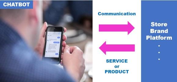 누구나 챗봇을 통해 원하는 서비스나 물건을 받을 수 있을 것이다. Anyone will be able to get a service or product they want via chatbot
