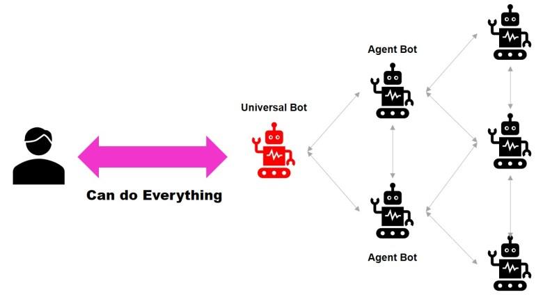 챗봇끼리 결합해서 원하는 서비스를 제공하는 시대가 오고 있다. A customer will be able to get something they want by combination of various chatbots.