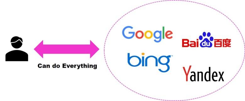 웹(Web)세계에서는 대부분 대표 사이트를 통해서 모든 것들을 할 수 있다. In the Web world, most people can do everything on the typical websites, such as Google, Bing, Baidu, and Yandex.