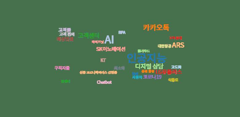 국내 챗봇 관련 뉴스기사 키워드 분석 (워드 클라우드 분석): 2020년 3월