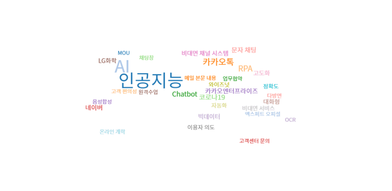 Keyword Analysis in related online news to Chatbot, South Korea (Word Cloud Analysis) - April, 2020