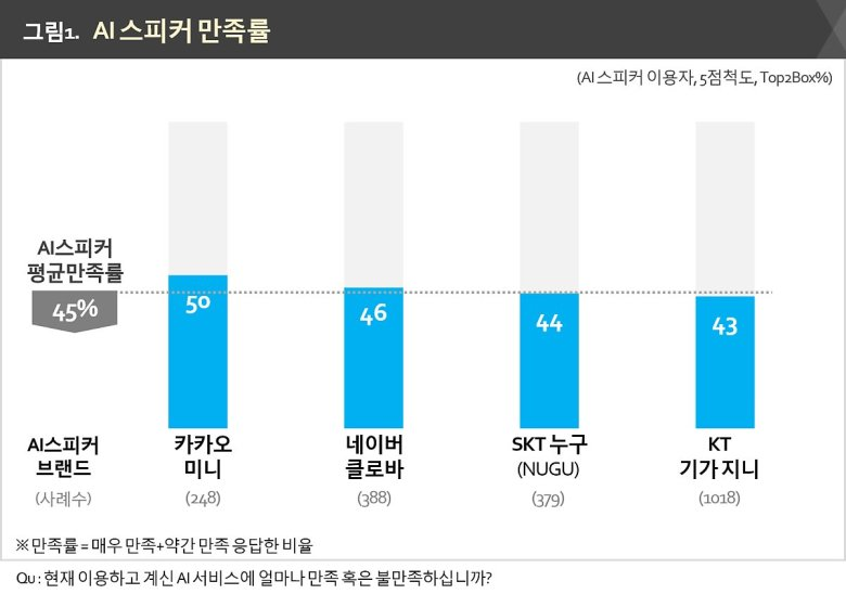 각 인공지능 스피커 브랜드 별 고객 만족도 Customer Satisfaction Rate By Brand: KAKAO Mini / Naver Clova / SKT NUGU / KT Giga-Jini