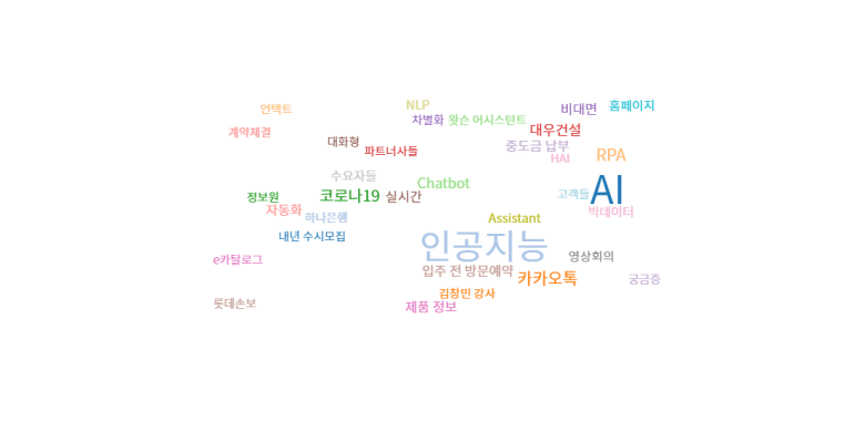 Keyword Analysis in related online news to Chatbot, South Korea (Word Cloud Analysis) - September, 2020