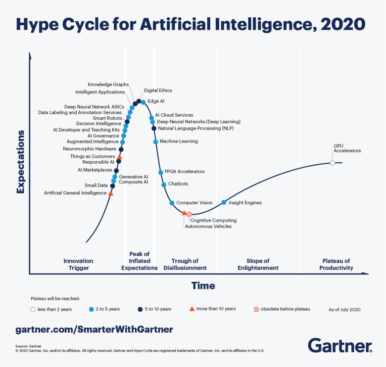 인공지능의 기술 라이프 싸이클 (Gartner Hype Cycle 2020 Artificial Intelligence)