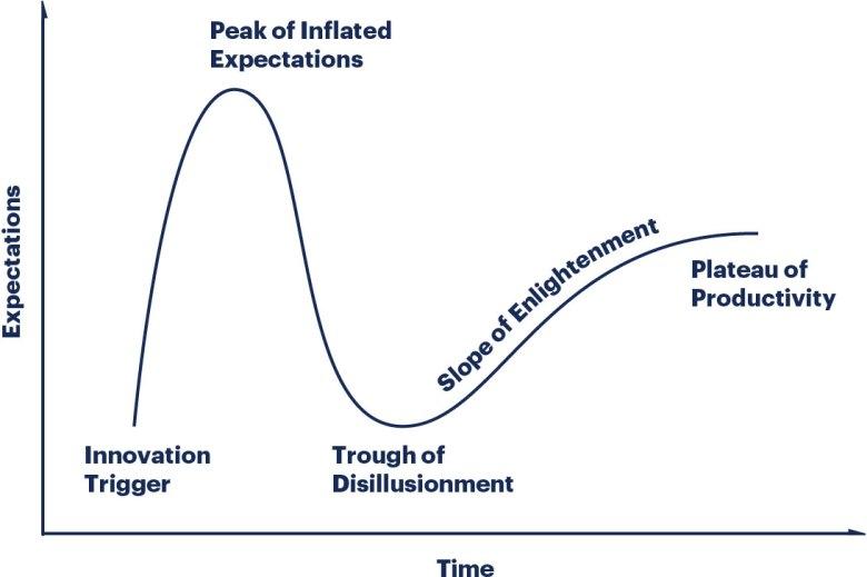 Gartner Hype Cycle 가트너 하이프 사이클: 인공지능 챗봇은 이제 성숙기에 접어들고 있다