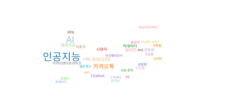 국내 챗봇 관련 뉴스기사 키워드 분석 (워드 클라우드 분석): 2020년 총 결산