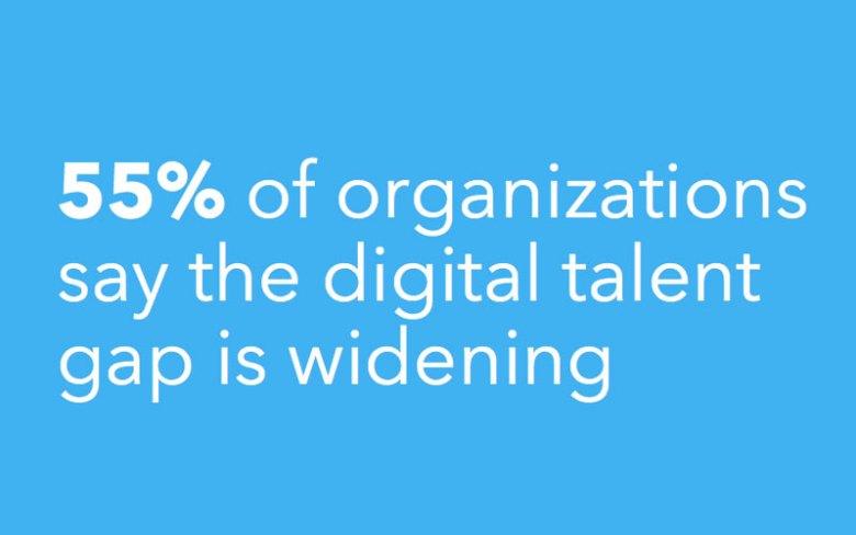 기업들의 55%는 현재 디지털 능력 차이가 넓어지고 있다고 느끼고 있다. (https://business.linkedin.com/talent-solutions/blog/trends-and-research/2017/study-warns-the-digital-talent-gap-is-widening-here-is-what-you-can-do)