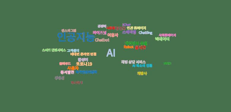 국내 챗봇 관련 뉴스기사 키워드 분석 (워드 클라우드 분석): 2021년 02월