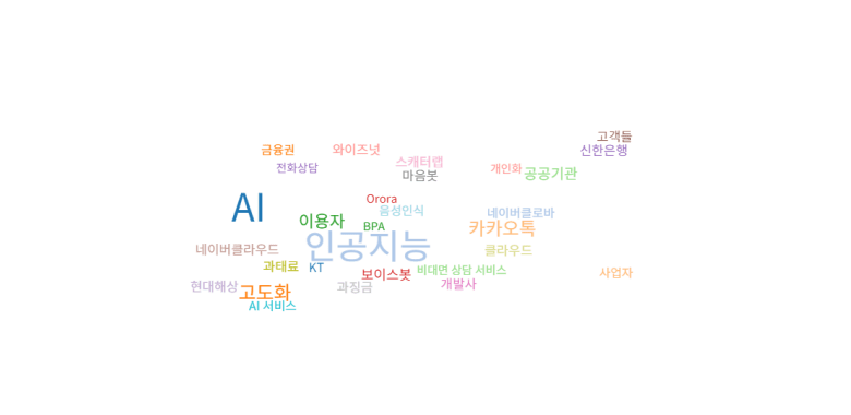 국내 챗봇 관련 뉴스기사 키워드 분석 (워드 클라우드 분석): 2021년 04월