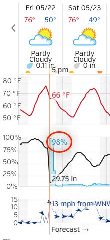Probability Of Rain Weather Underground Mini-Fail