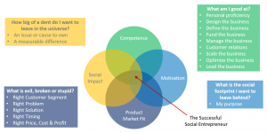 077, A 4-Step Process for Finding Your Big Social Venture Idea