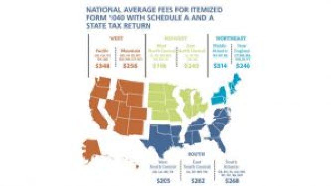 average tax preparation fees last year