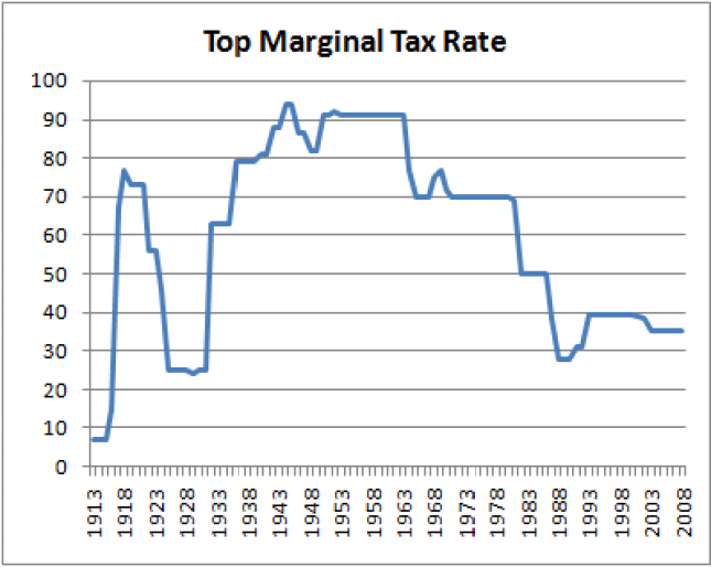 top individual tax rates in the U.S. over time
