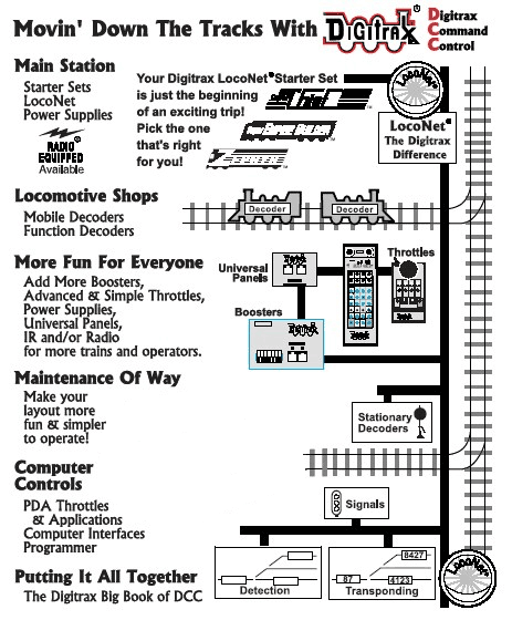 American Flyer Wiring Diagrams Digitrax Dcc Hints And Tips Updated For 2013 Tony S