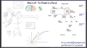 Artificial Intelligence Explained