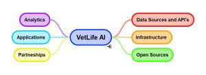 VetLife Artificial Intelligence