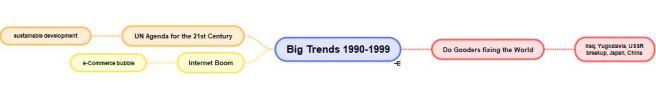 1990 trends