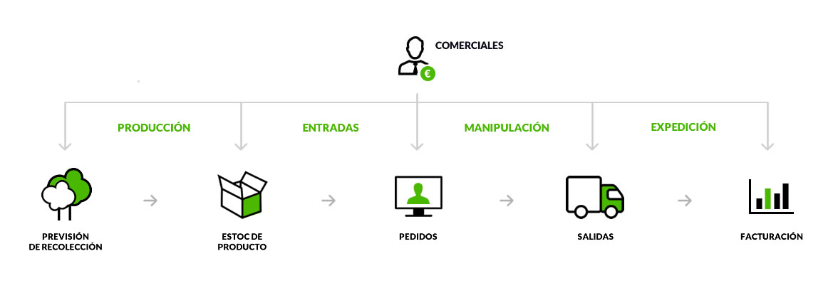 Comercial software agro