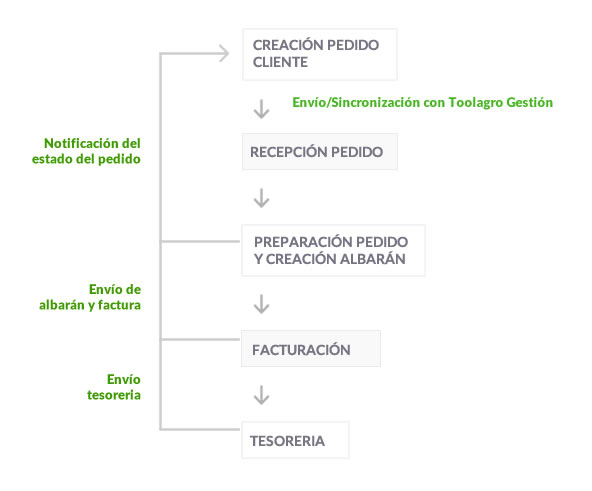 Customer cloud de procesos de softare agro