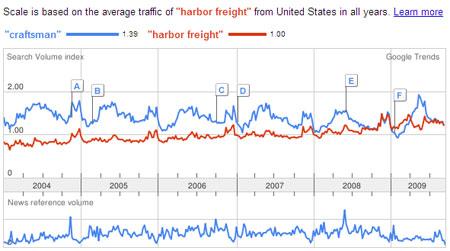 Craftsman vs. Harbor Freight Google Trends