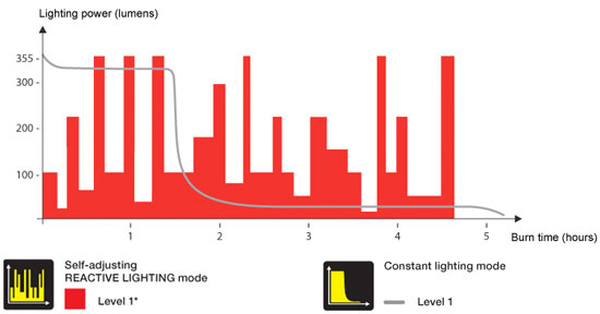 Petzl Reacting Lighting Runtime