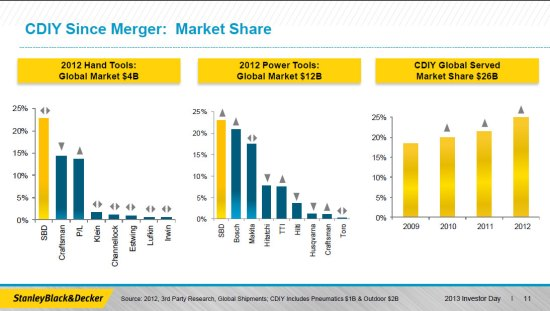Stanley Black and Decker Tool Market Share 2012 Earlier Version