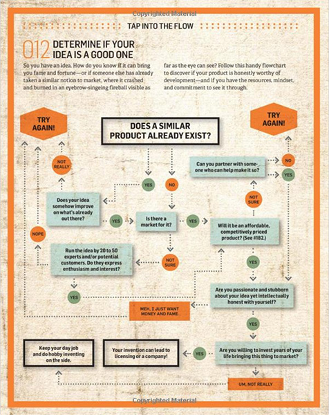 The Total Inventors Manual by Sean Michael Ragan Flow Chart