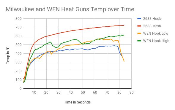 Milwaukee vs WEN Heat Gun Temperature over Time