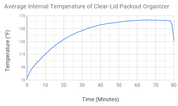 Average Packout Internal Temperature vs Time Chart Rescaled