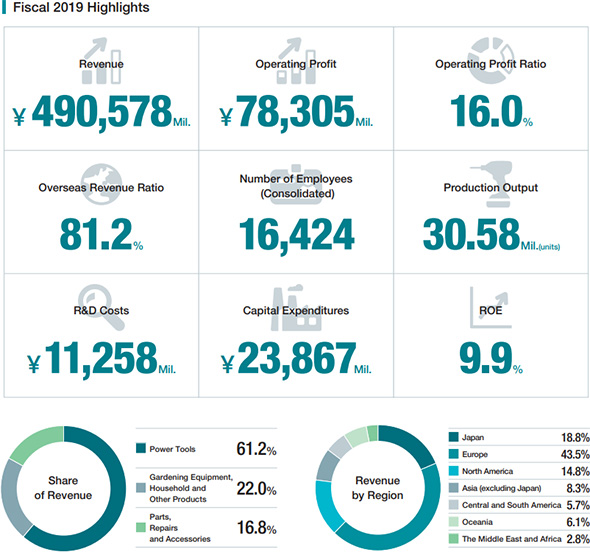 Makita 2019 Annual Report Summary