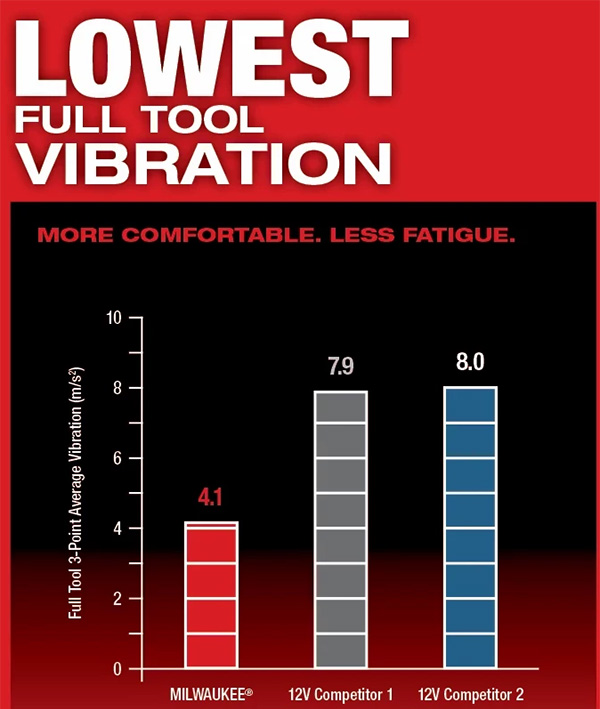 Milwaukee M12 Fuel 2526 Oscillating Multi-Tool Vibration Comparison