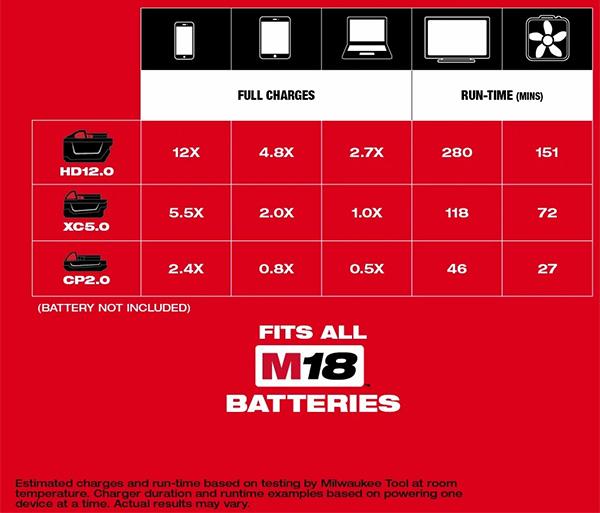 Milwaukee M18 Top-Off 2846-20 USB Power Adapter Runtime Chart
