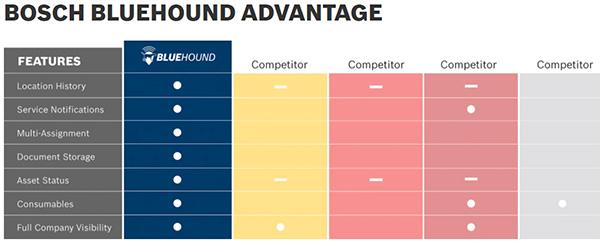 Bosch BlueHound Comparisons