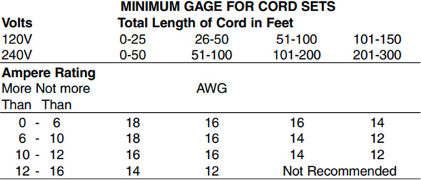 Dewalt Recommended Extension Cord Wire Gauge