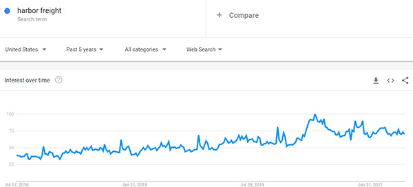 Harbor Freight 5-Year Search Trend July 2021