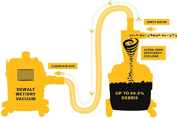 Dewalt Cyclone Dust Separator with Vacuum How it Works Diagram