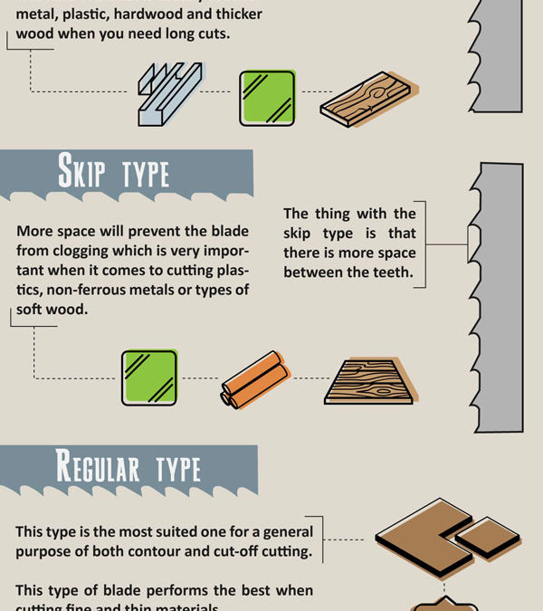 Ultimate Guide to Band Saw Blade Types