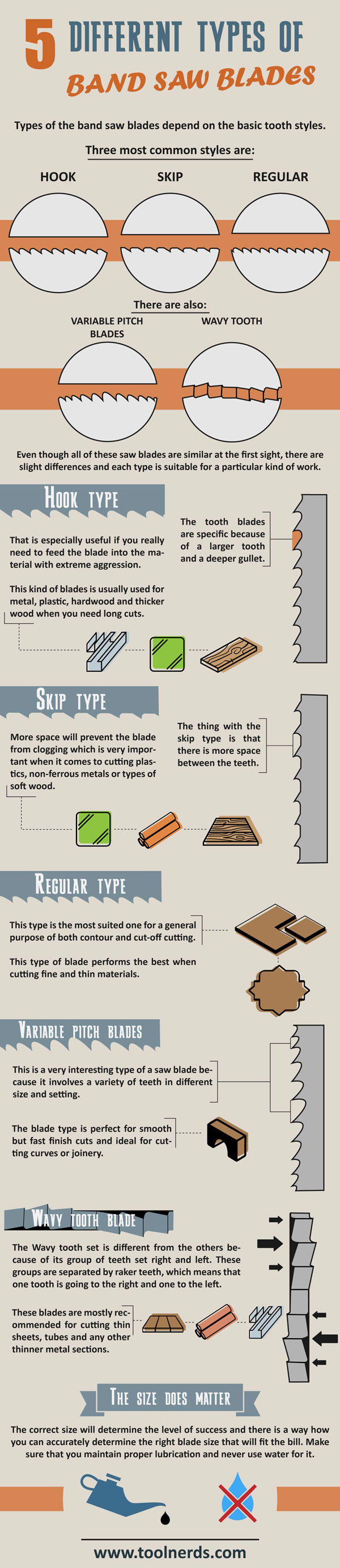 5 Different Types of Band Saw Blades Infographic