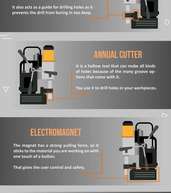 Magnetic Drilling Machine Guide: How Does this Unit Work?