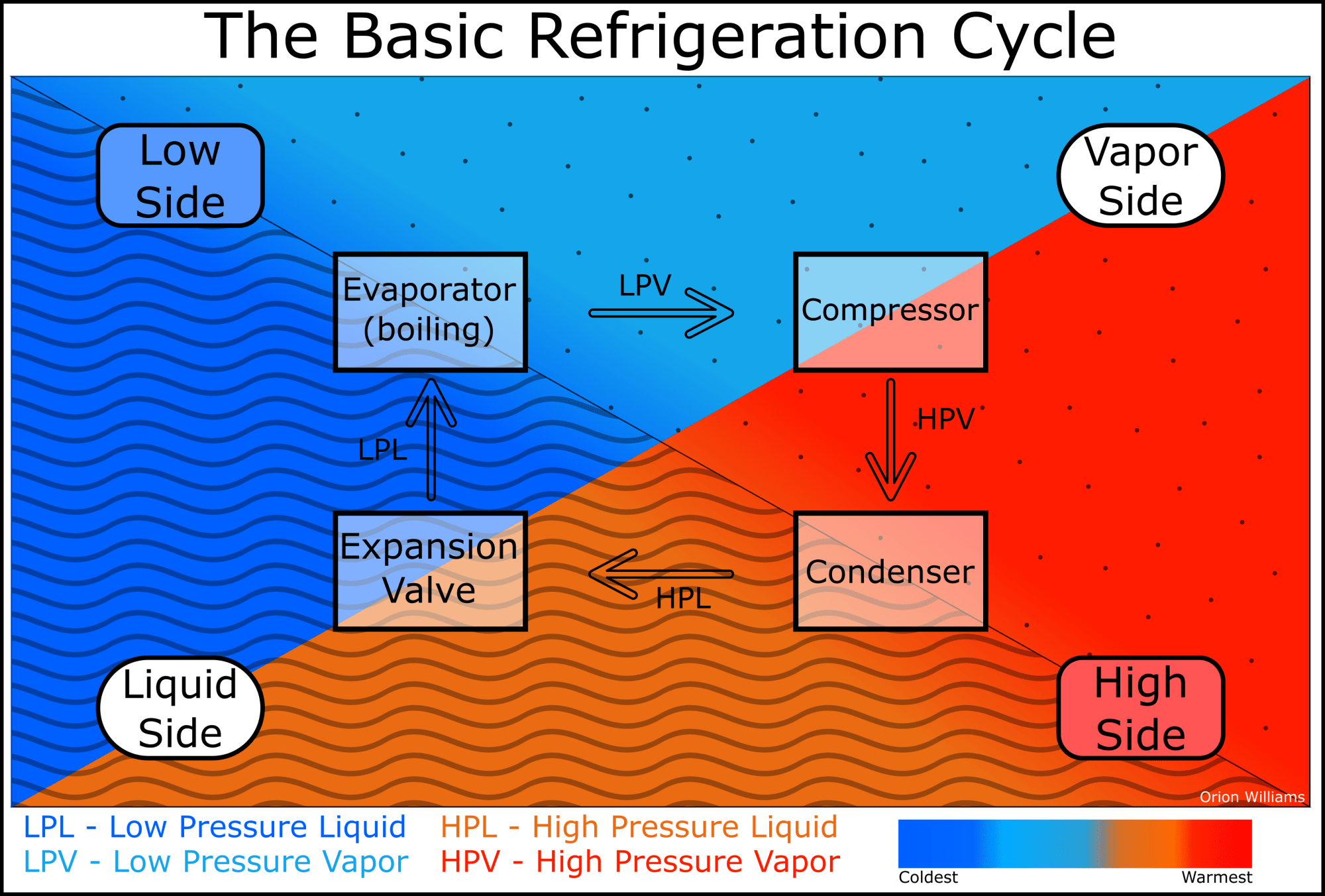 hight resolution of refrigeration cycle block diagram