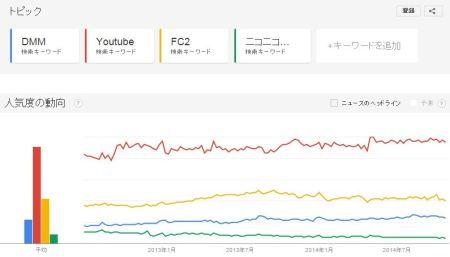 動画サイトのGoogleトレンドグラフ