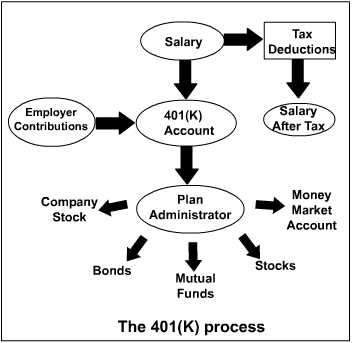 401(k) Software and Free Retirement Planning Advice.