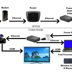 Internet Wiring Diagram How To Set A Table Tv Connection